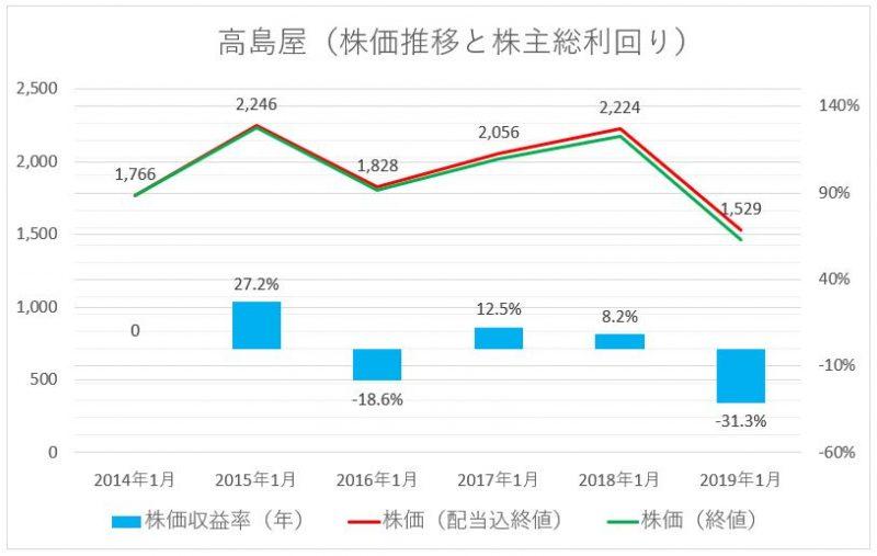 高島屋の株価推移(配当込)と株主総利回り