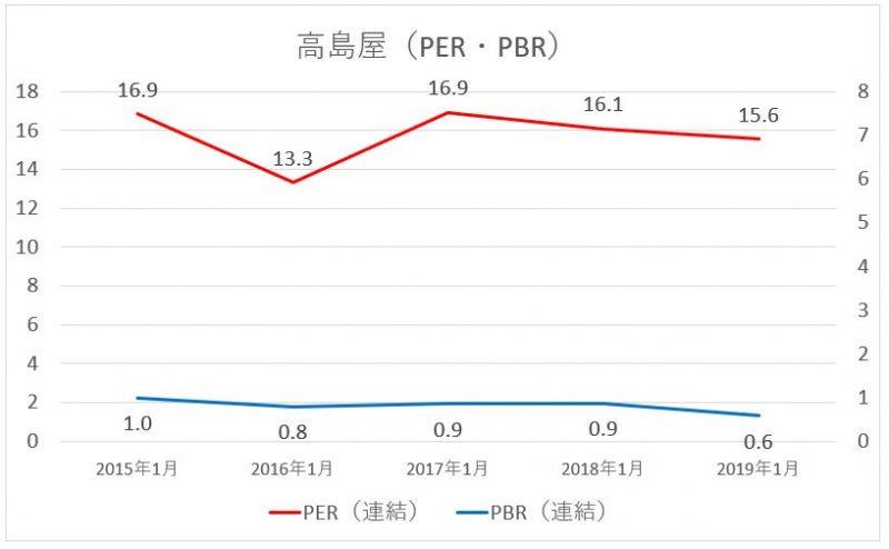 高島屋のPER・PBRの推移