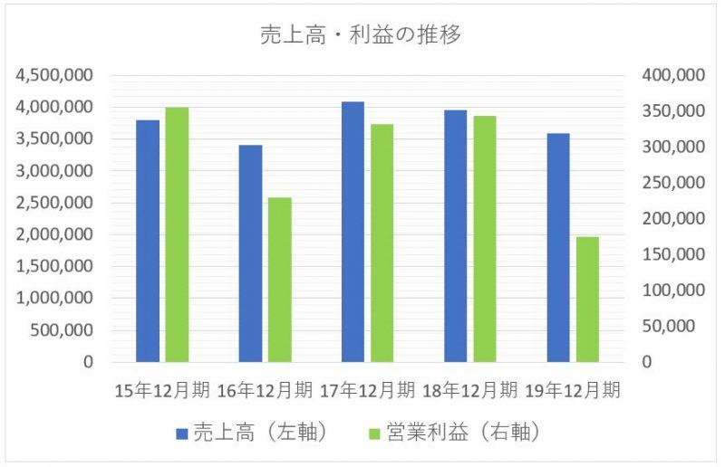 キヤノンの売上高と利益の推移