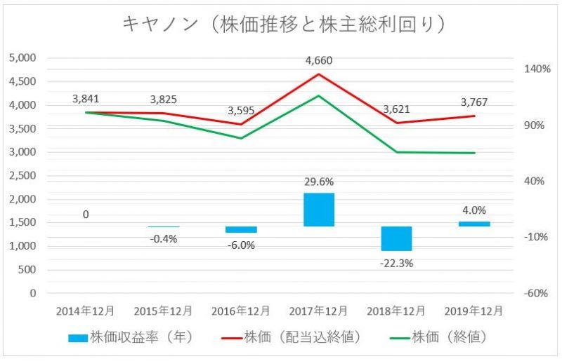 キヤノンの株価推移(配当込)と株主総利回り