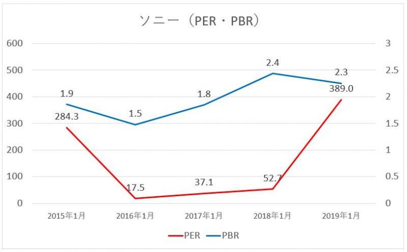 ソニーのPER・PBRの推移