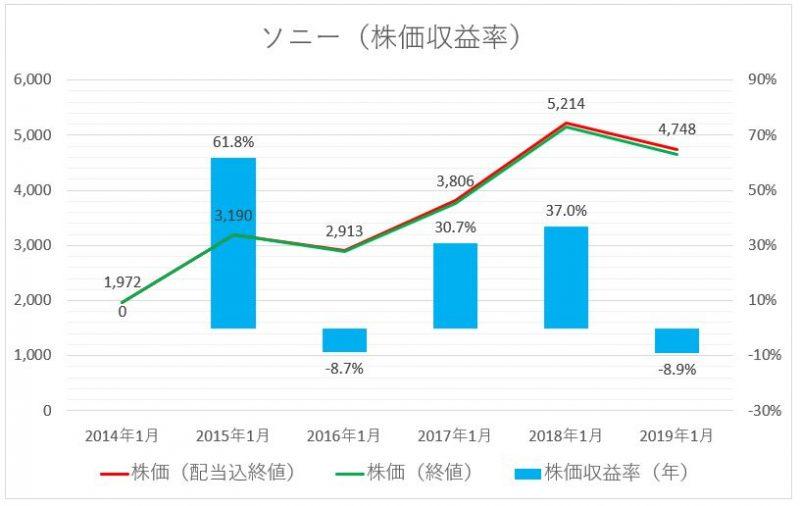ソニーの株価推移と株価収益率