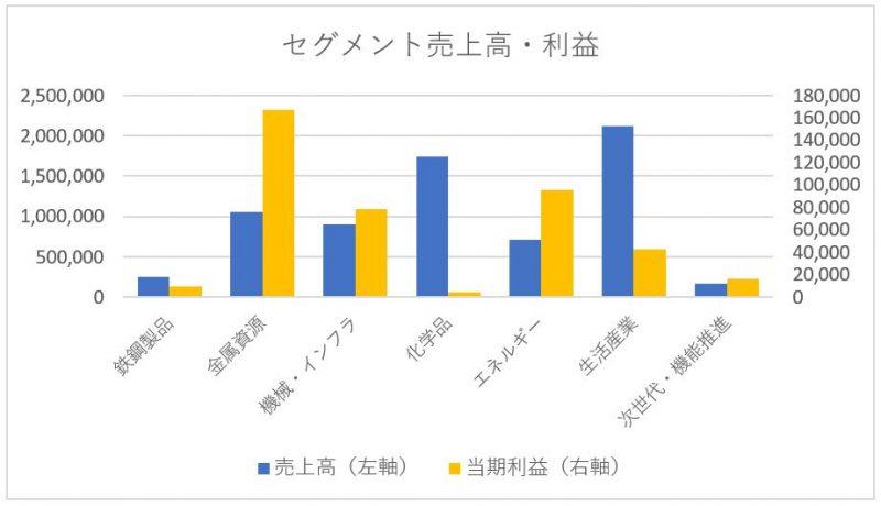 三井物産のセグメント別売上高と営業利益