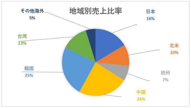 東京エレクトロンの地域別売上高構成比