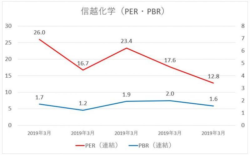 信越化学工業のPER・PBRの推移