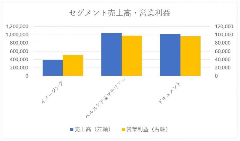 富士フイルムのセグメント別売上高と営業利益