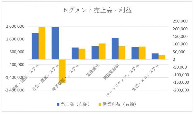 日立製作所のセグメント別売上高と利益