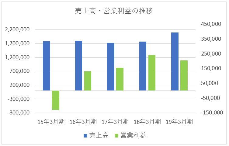 武田薬品工業の売上高と営業利益の推移