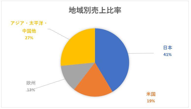 富士フイルムの地域別売上高構成比
