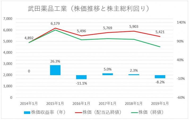 武田薬品工業の株価推移(配当込)と株主総利回り