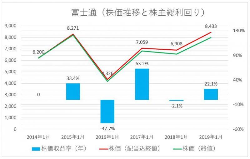 富士通の株価推移(配当込)と株主総利回り