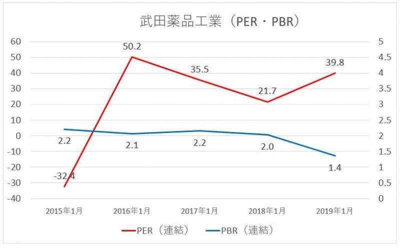 武田薬品工業のPER・PBRの推移
