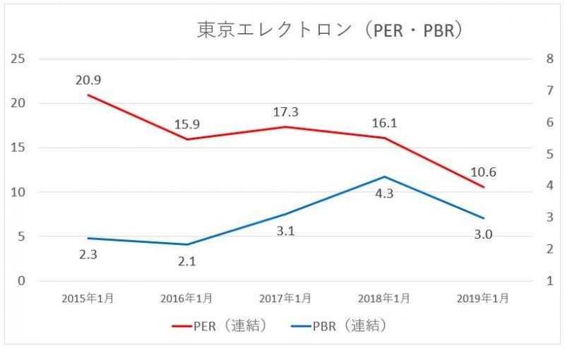 東京エレクトロンのPER・PBRの推移