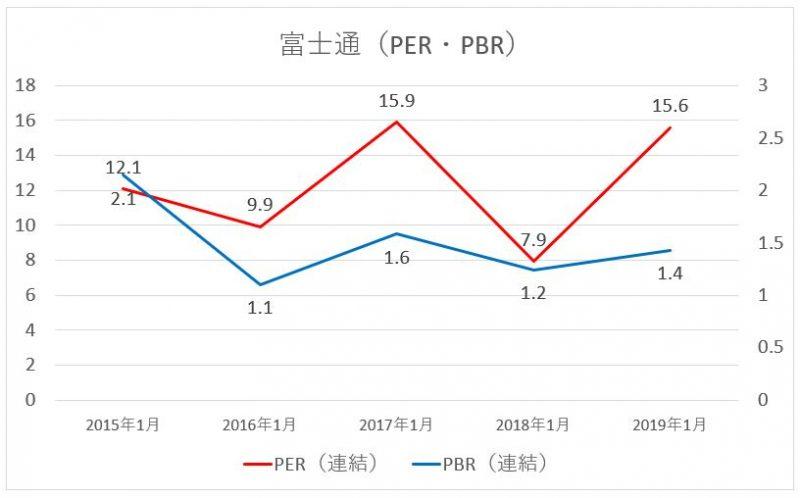 富士通のPER・PBRの推移