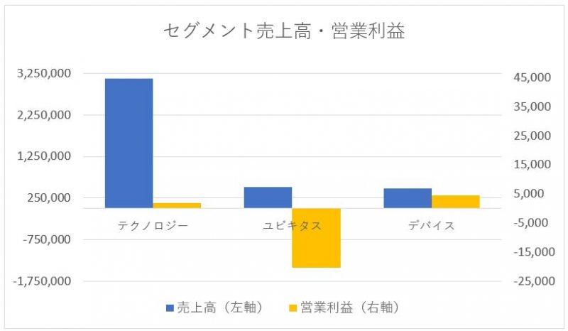 富士通のセグメント別売上高と営業利益
