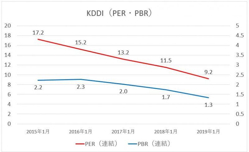 KDDIのPER・PBRの推移