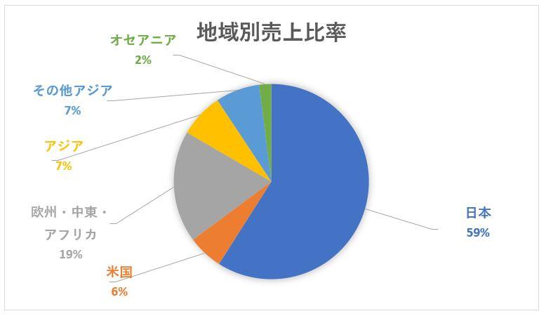 富士通の地域別売上高構成比