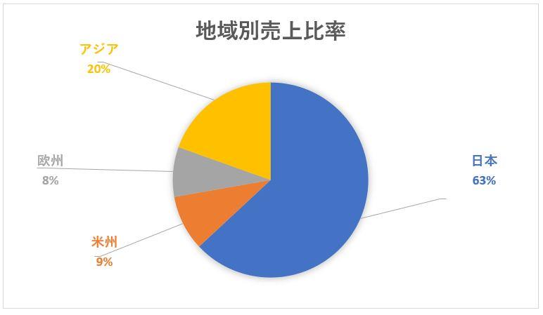 花王の地域別売上高構成比