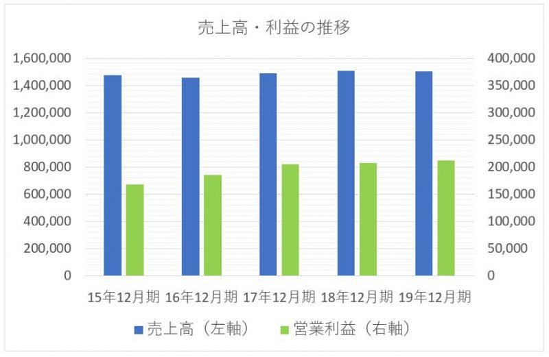 花王の売上高と利益の推移