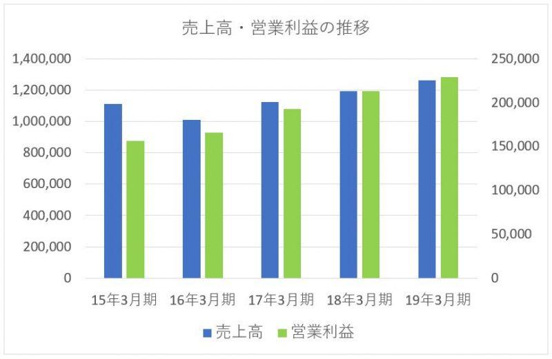 三菱地所の売上高と営業利益の推移