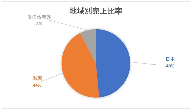 ソフトバンクグループの地域別売上高構成比