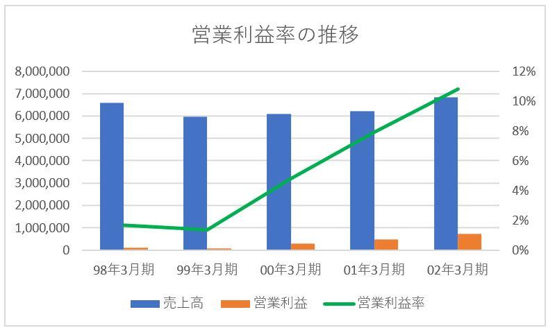 日産リバイバルプランによるリストラクチャリング 営業利益率の推移