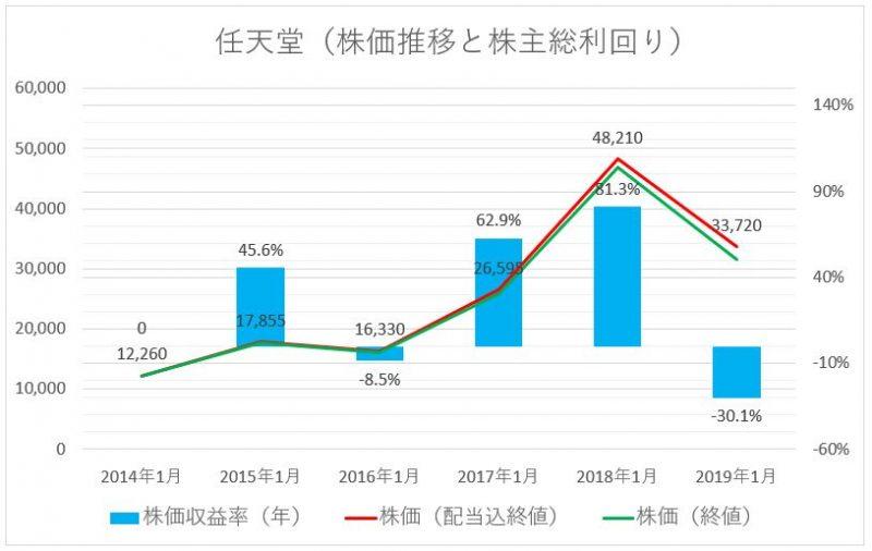 任天堂の株価推移(配当込)と株主総利回り