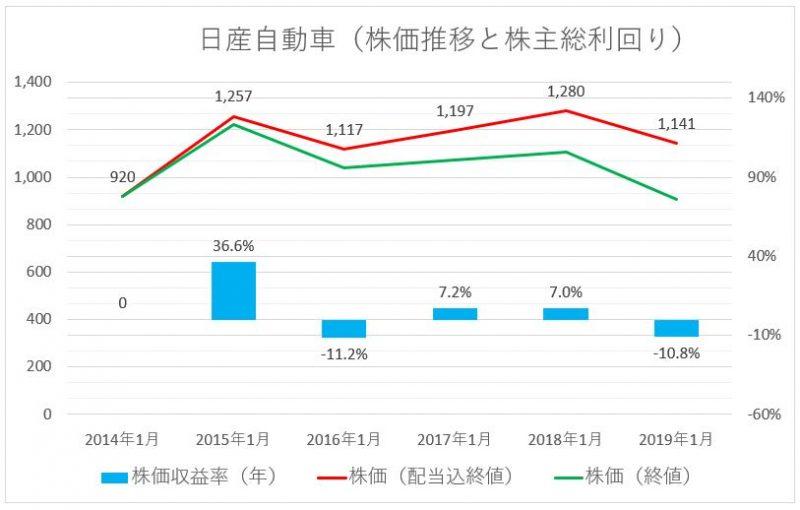 日産自動車の株価推移(配当込)と株主総利回り