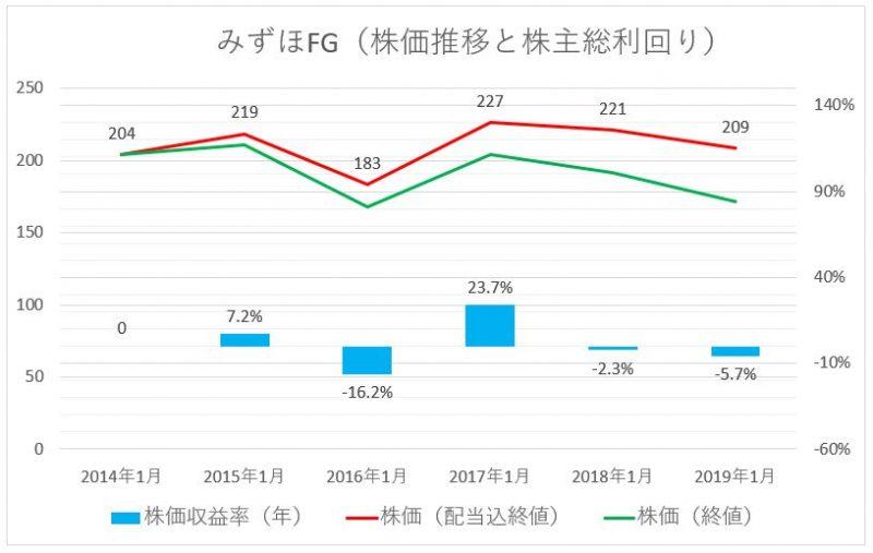 みずほ銀行の株価推移(配当込)と株主総利回り