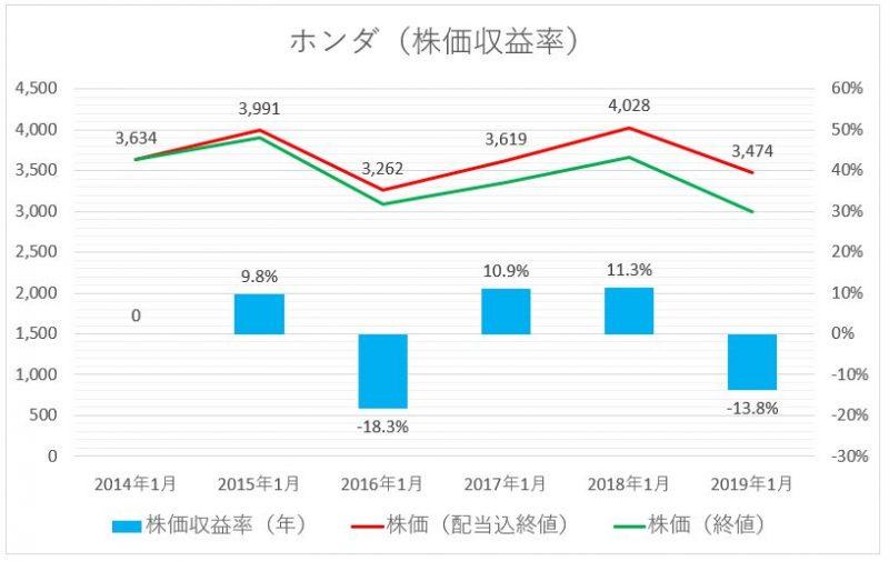 ホンダの株価推移(配当込)と株価収益率