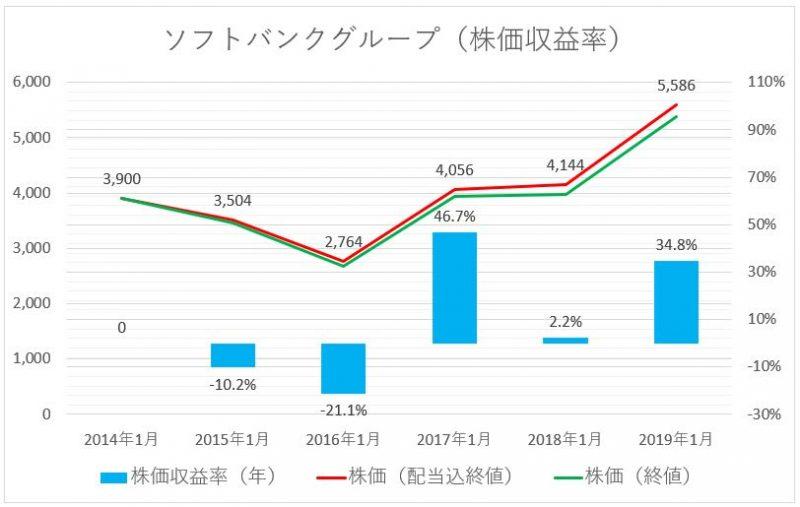 ソフトバンクグループの株価推移(配当込)と株価収益率