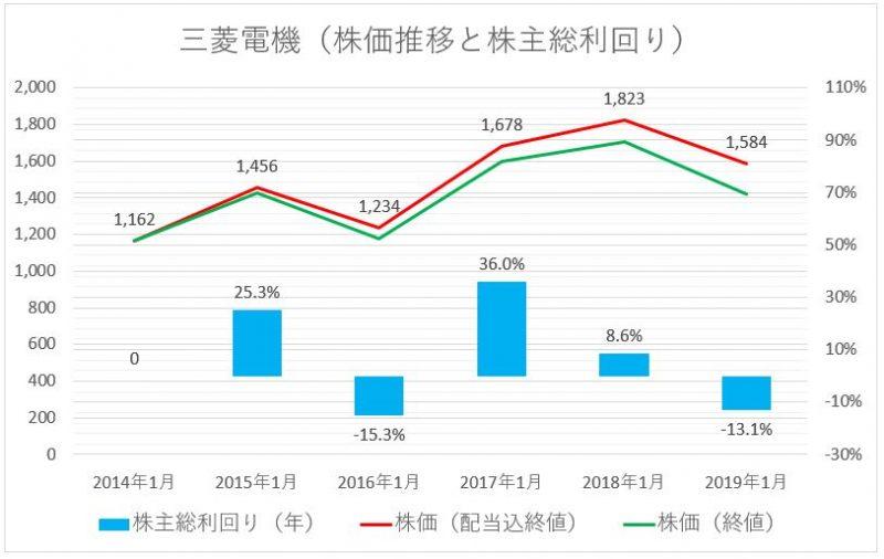 三菱電機の株価推移(配当込)と株主総利回り