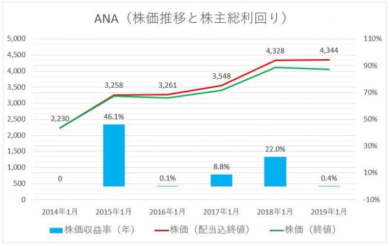 ANAの株価推移(配当込)と株主総利回り