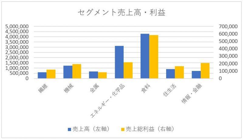 伊藤忠商事のセグメント別売上高と利益