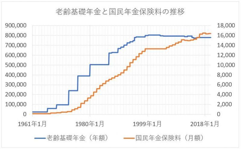 老齢基礎年金(満額)と国民年金保険料の推移