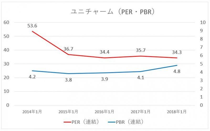 ユニチャームのPERPBRの推移