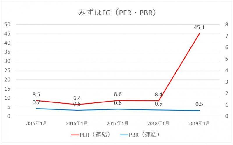 みずほ銀行のPER・PBRの推移
