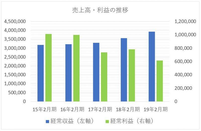 みずほ銀行の売上高(経常収益)と経常利益の推移