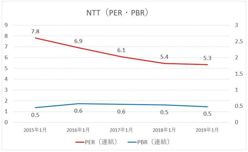 NTTのPER・PBRの推移