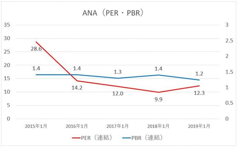 ANAのPER・PBRの推移