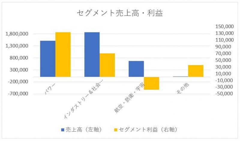 三菱重工のセグメント別売上高と利益