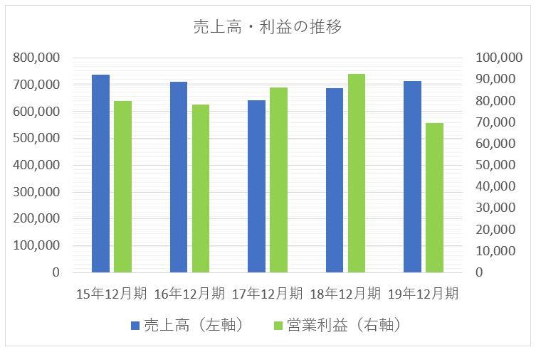 ユニチャームの売上高と利益の推移チャート