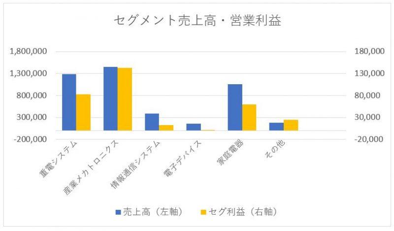 三菱電機のセグメント別売上高と営業利益