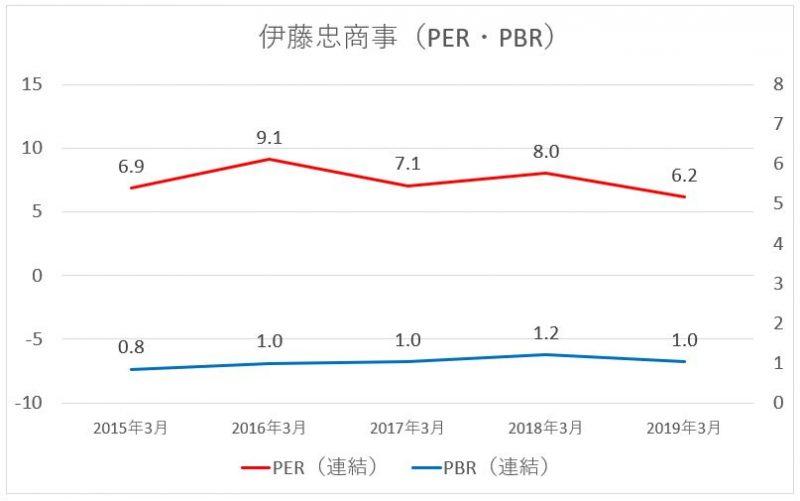 伊藤忠商事のPER・PBRの推移