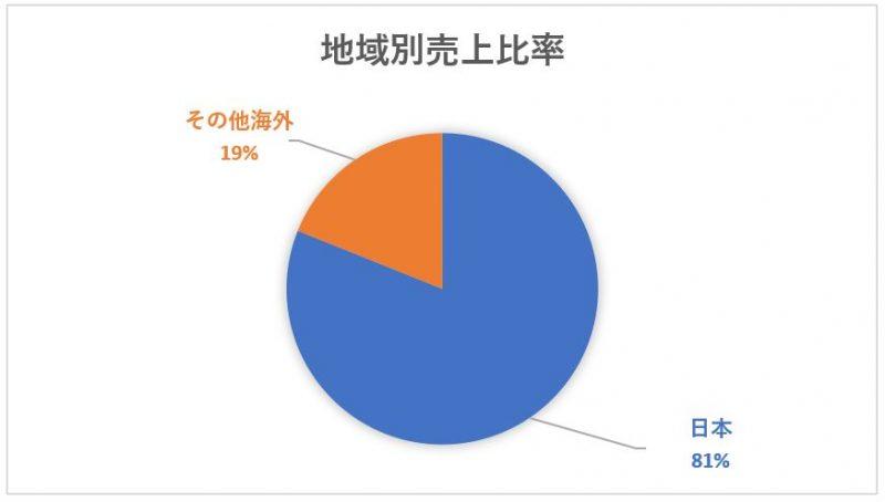 NTTの地域別売上高構成比