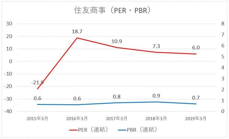 住友商事のPER・PBRの推移