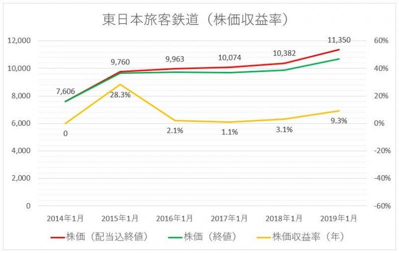 JR東日本(東日本旅客鉄道)の株価の推移と株価収益率