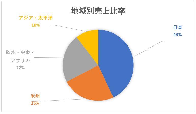 電通の海外売上比率と地域別売上比率チャート