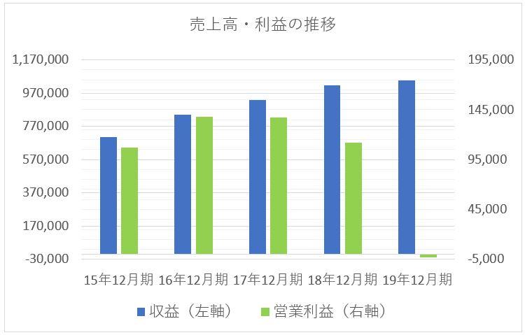 電通の売上高と利益の推移チャート