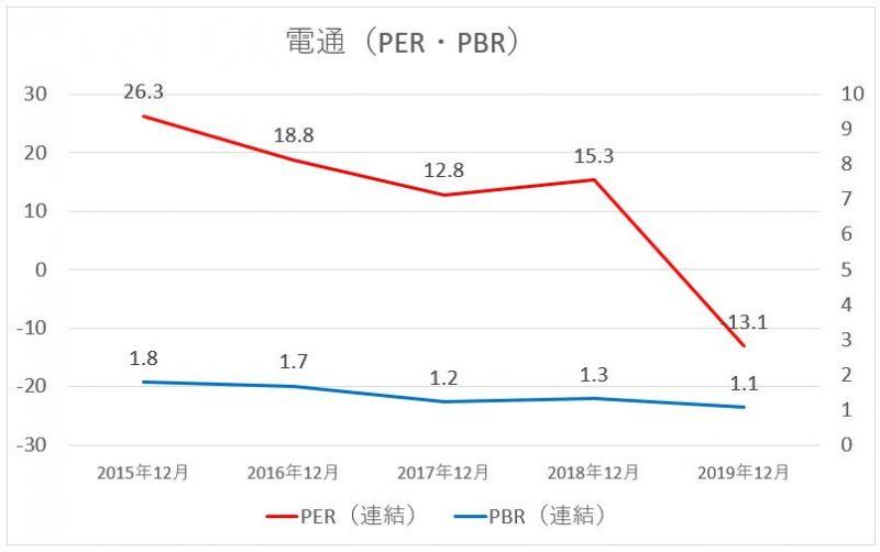 電通のPER・PBRの推移チャート